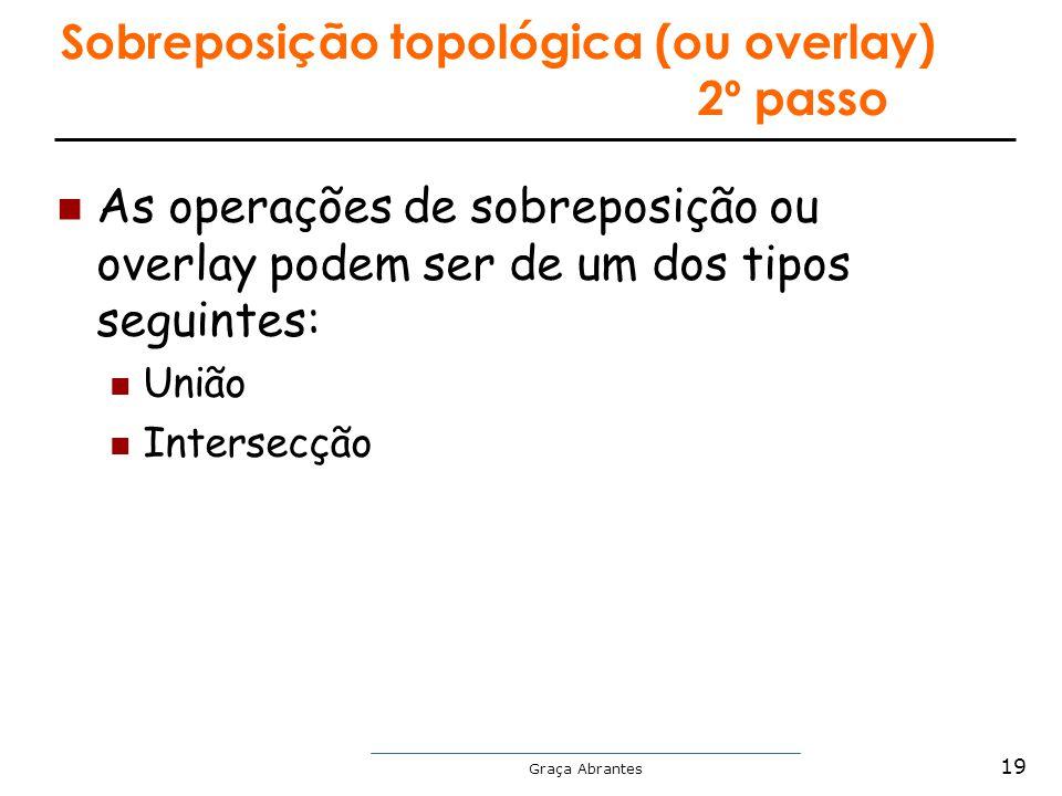 Graça Abrantes Sobreposição topológica (ou overlay) 2º passo As operações de sobreposição ou overlay podem ser de um dos tipos seguintes: União Inters