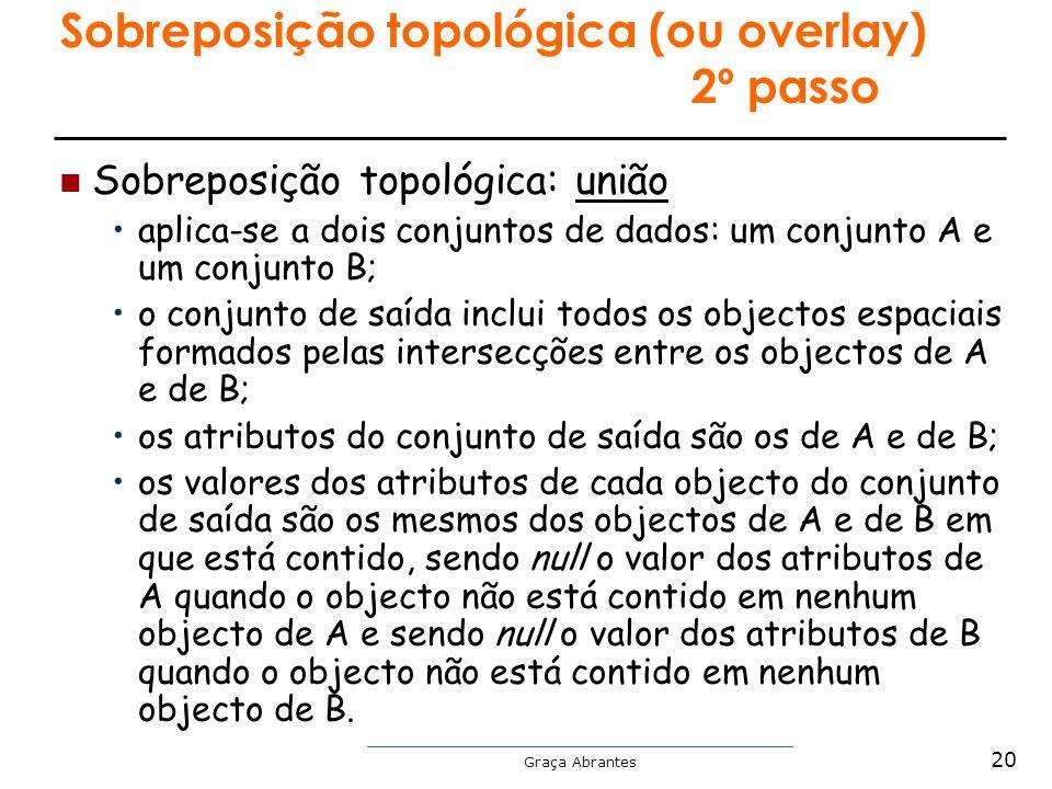 Graça Abrantes Sobreposição topológica (ou overlay) 2º passo Sobreposição topológica: união aplica-se a dois conjuntos de dados: um conjunto A e um co