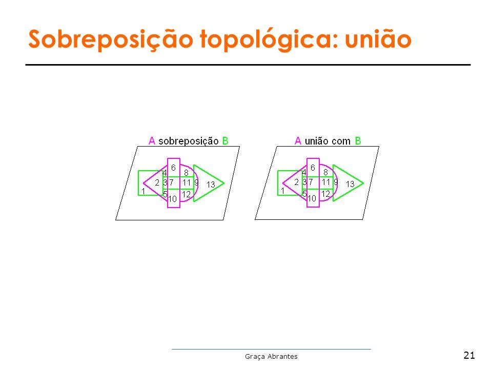 Graça Abrantes Sobreposição topológica: união 21
