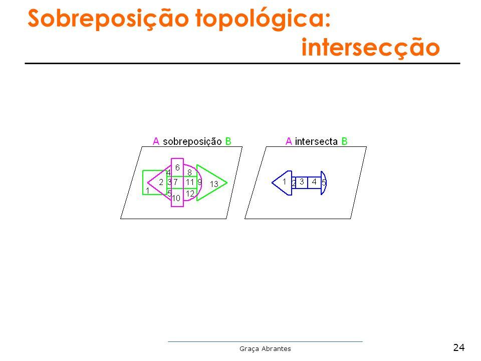 Graça Abrantes Sobreposição topológica: intersecção 24