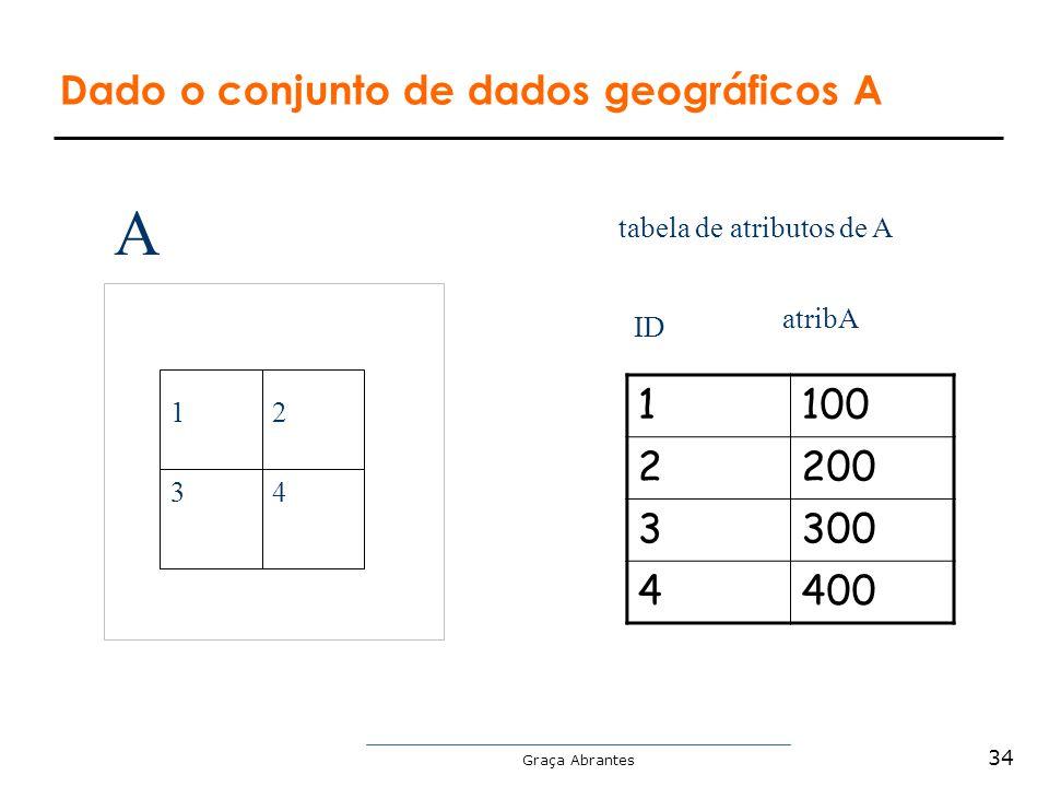 Graça Abrantes Dado o conjunto de dados geográficos A 12 34 tabela de atributos de A 1100 2200 3300 4400 ID atribA A 34