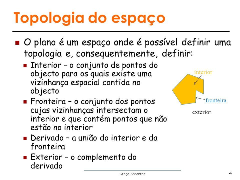 Graça Abrantes Topologia do espaço O plano é um espaço onde é possível definir uma topologia e, consequentemente, definir: Interior – o conjunto de po