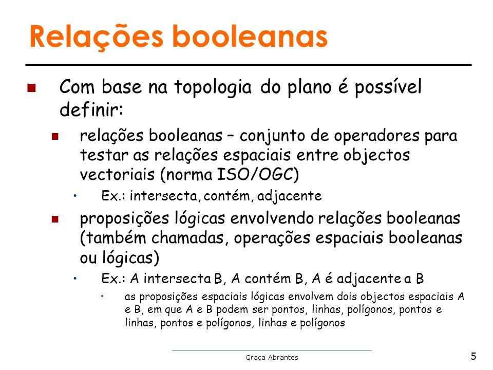 Graça Abrantes Relações booleanas Com base na topologia do plano é possível definir: relações booleanas – conjunto de operadores para testar as relaçõ