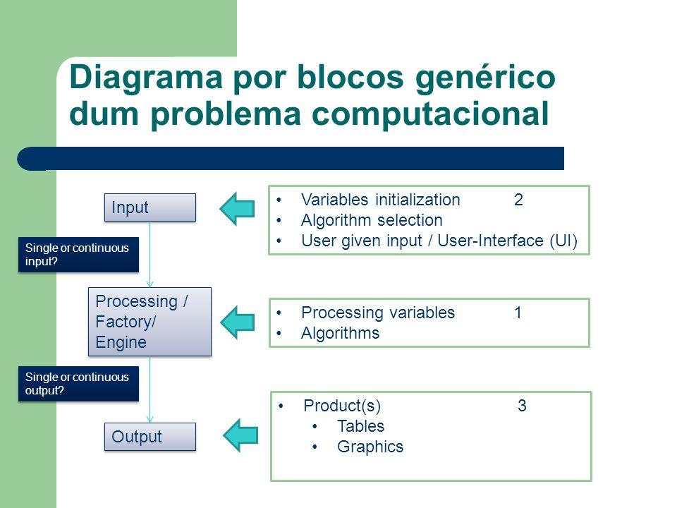 Diagrama por blocos genérico dum problema computacional Input Processing / Factory/ Engine Processing / Factory/ Engine Output Processing variables 1