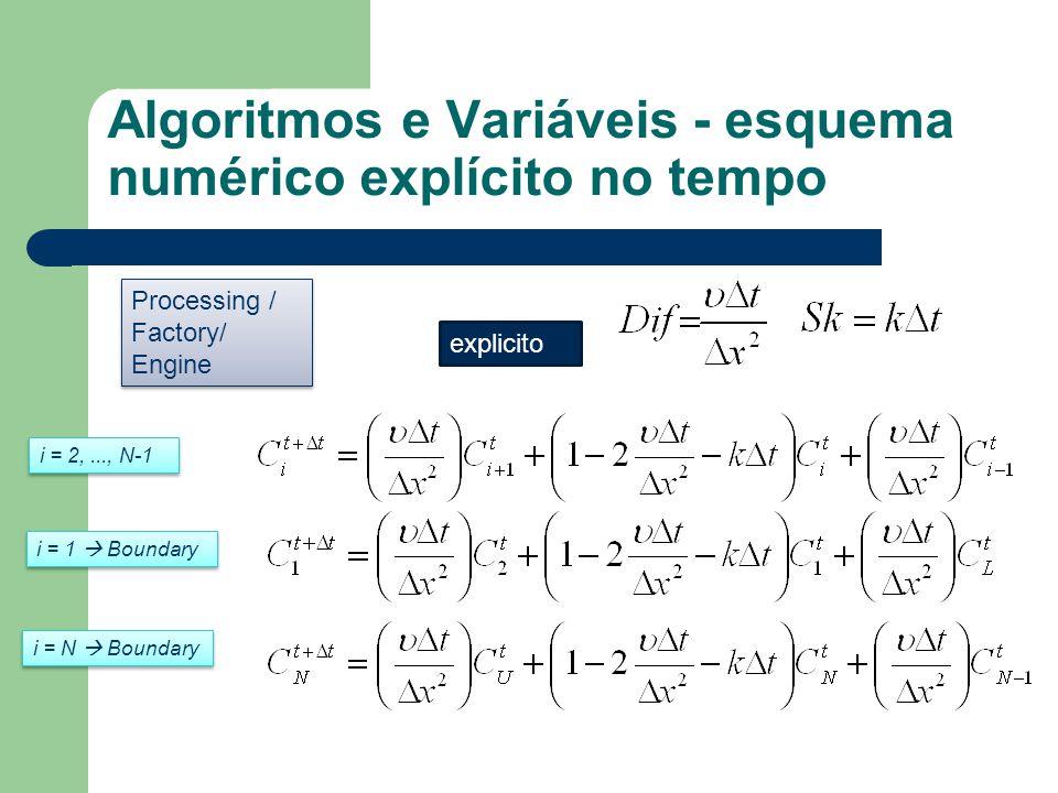 Algoritmos e Variáveis - esquema numérico explícito no tempo explicito Processing / Factory/ Engine Processing / Factory/ Engine i = 2,..., N-1 i = 1