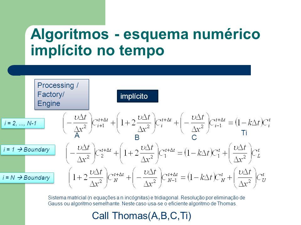 Algoritmos - esquema numérico implícito no tempo implícito A BC Ti Call Thomas(A,B,C,Ti) Sistema matricial (n equações a n incógnitas) e tridiagonal.