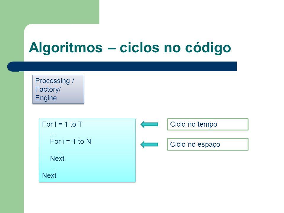 Algoritmos – ciclos no código Processing / Factory/ Engine Processing / Factory/ Engine For l = 1 to T... For i = 1 to N... Next... Next For l = 1 to