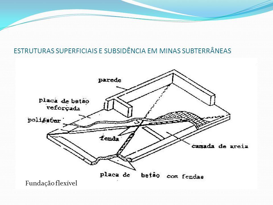 ESTRUTURAS SUPERFICIAIS E SUBSIDÊNCIA EM MINAS SUBTERRÂNEAS Fundação flexível