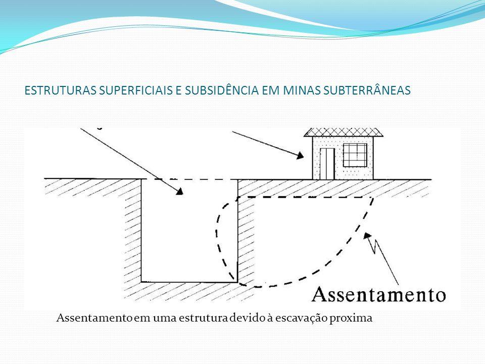ESTRUTURAS SUPERFICIAIS E SUBSIDÊNCIA EM MINAS SUBTERRÂNEAS Assentamento em uma estrutura devido à escavação proxima