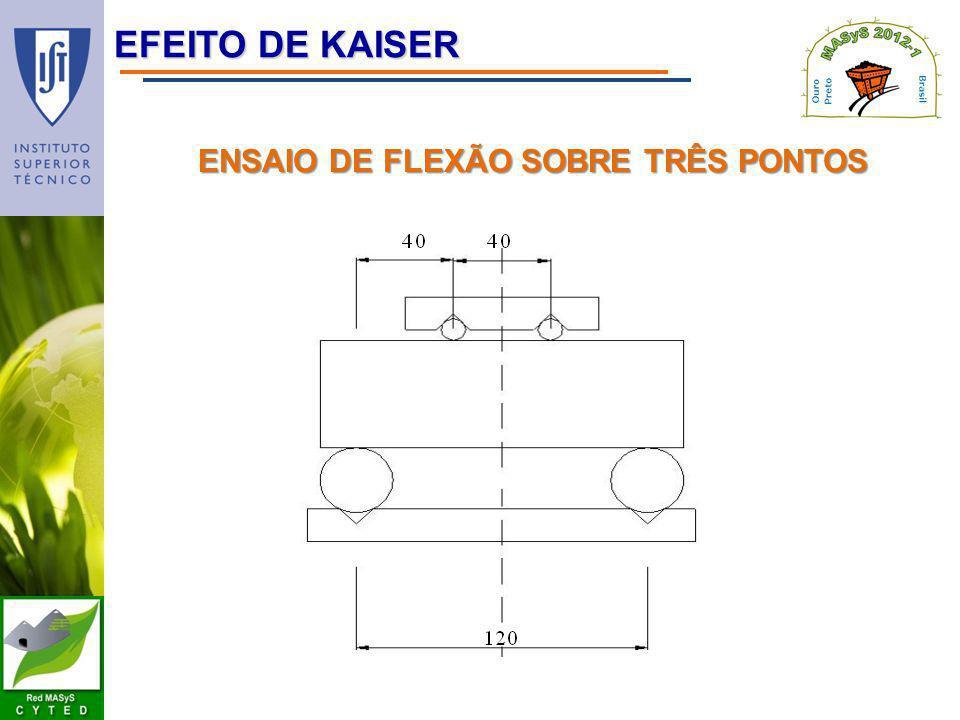 EFEITO DE KAISER ENSAIO DE FLEXÃO SOBRE TRÊS PONTOS