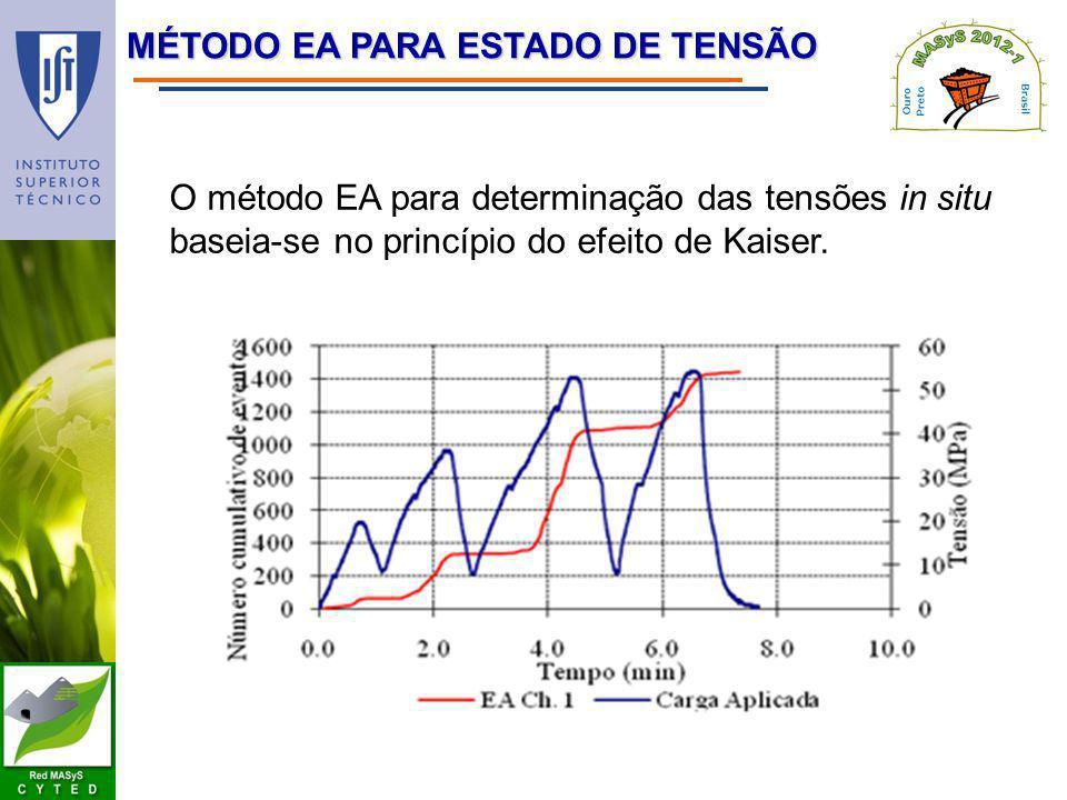 MÉTODO EA PARA ESTADO DE TENSÃO O método EA para determinação das tensões in situ baseia-se no princípio do efeito de Kaiser.