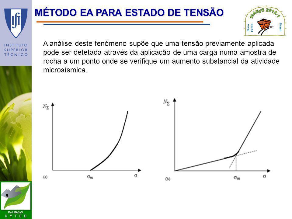 MÉTODO EA PARA ESTADO DE TENSÃO A análise deste fenómeno supõe que uma tensão previamente aplicada pode ser detetada através da aplicação de uma carga