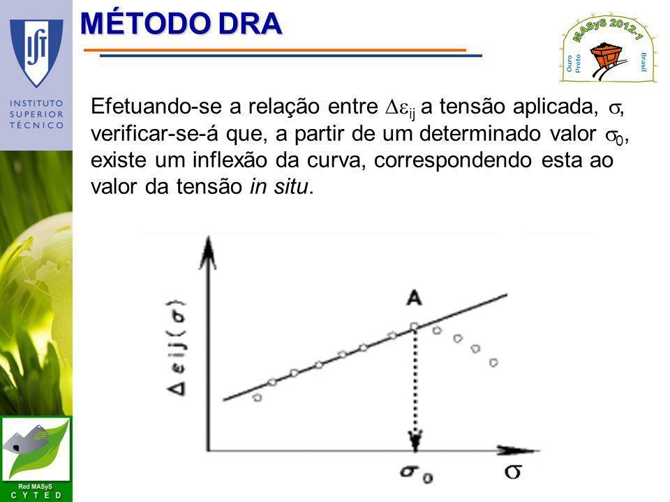 MÉTODO DRA Efetuando-se a relação entre ij a tensão aplicada,, verificar-se-á que, a partir de um determinado valor 0, existe um inflexão da curva, co