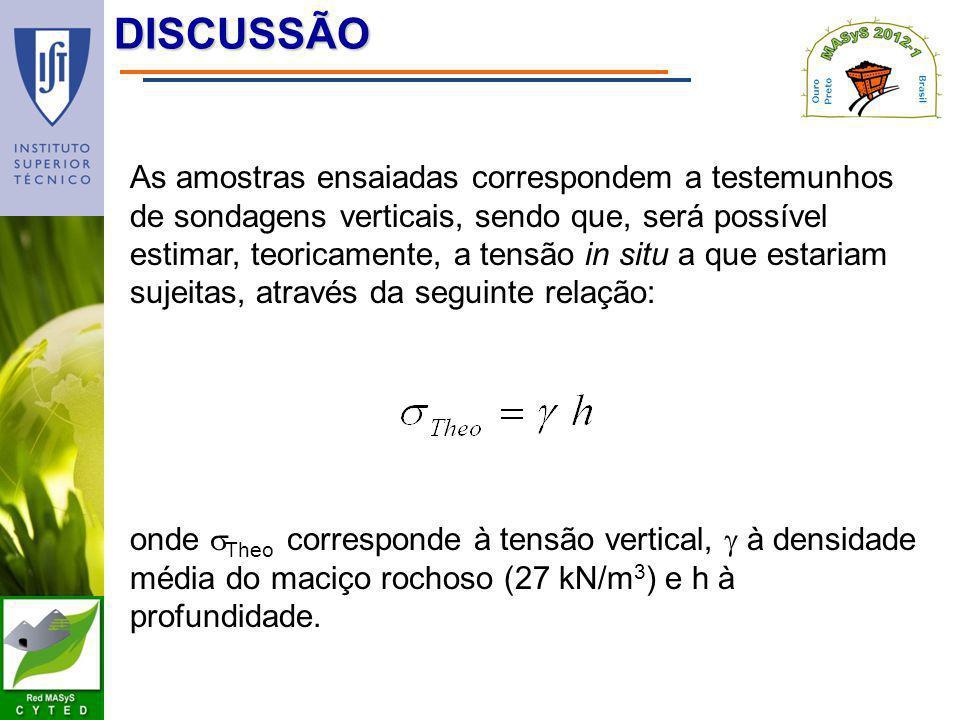 DISCUSSÃO As amostras ensaiadas correspondem a testemunhos de sondagens verticais, sendo que, será possível estimar, teoricamente, a tensão in situ a