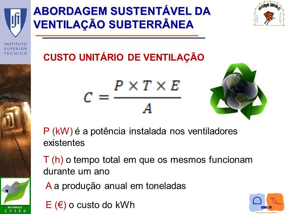 ABORDAGEM SUSTENTÁVEL DA VENTILAÇÃO SUBTERRÂNEA CUSTO UNITÁRIO DE VENTILAÇÃO P (kW) é a potência instalada nos ventiladores existentes T (h) o tempo t