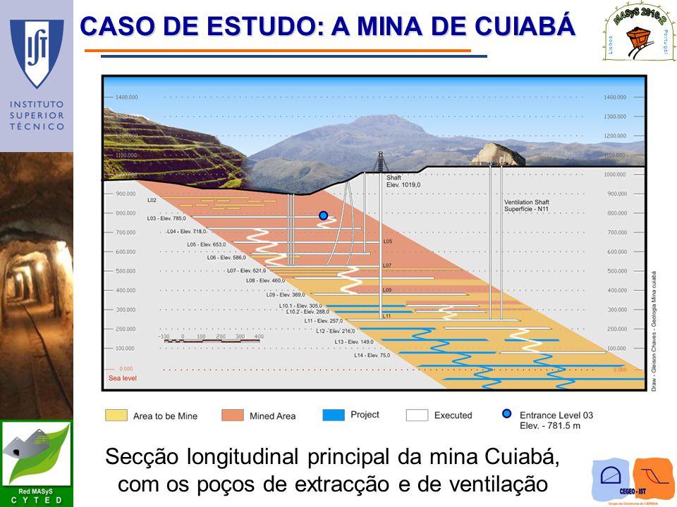 CASO DE ESTUDO: A MINA DE CUIABÁ Secção longitudinal principal da mina Cuiabá, com os poços de extracção e de ventilação