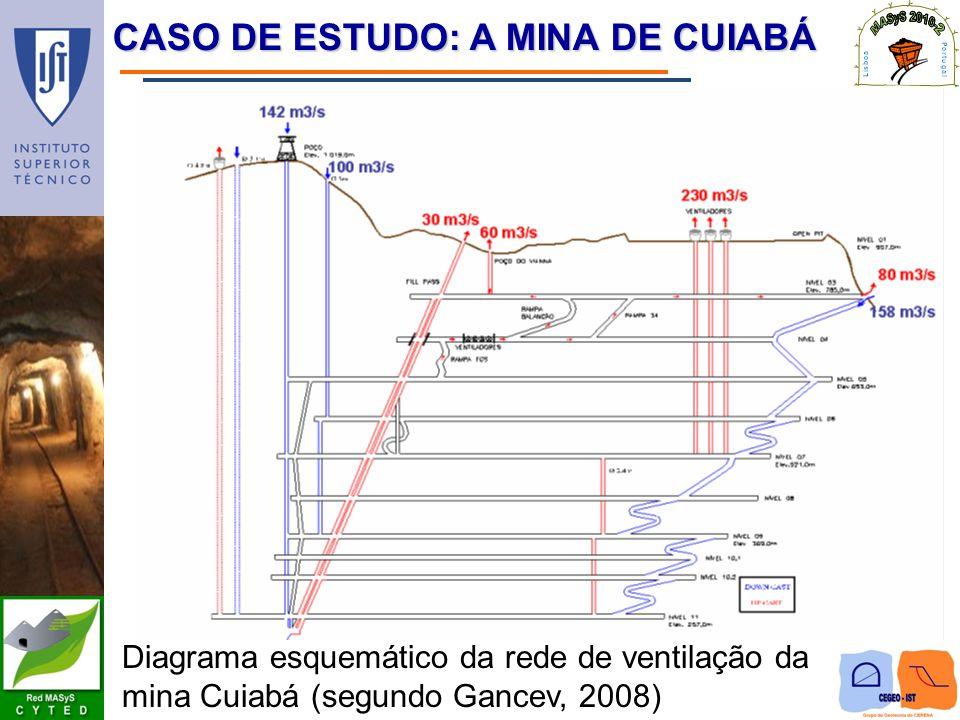CASO DE ESTUDO: A MINA DE CUIABÁ Diagrama esquemático da rede de ventilação da mina Cuiabá (segundo Gancev, 2008)