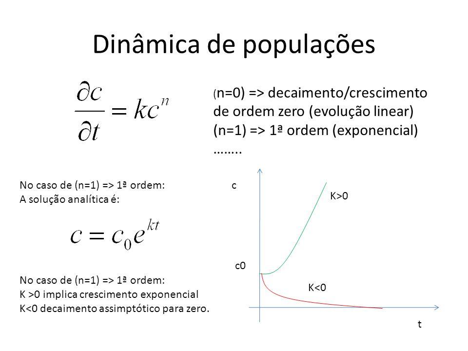 Dinâmica de populações ( n=0) => decaimento/crescimento de ordem zero (evolução linear) (n=1) => 1ª ordem (exponencial) …….. c0 c t K>0 K<0 No caso de