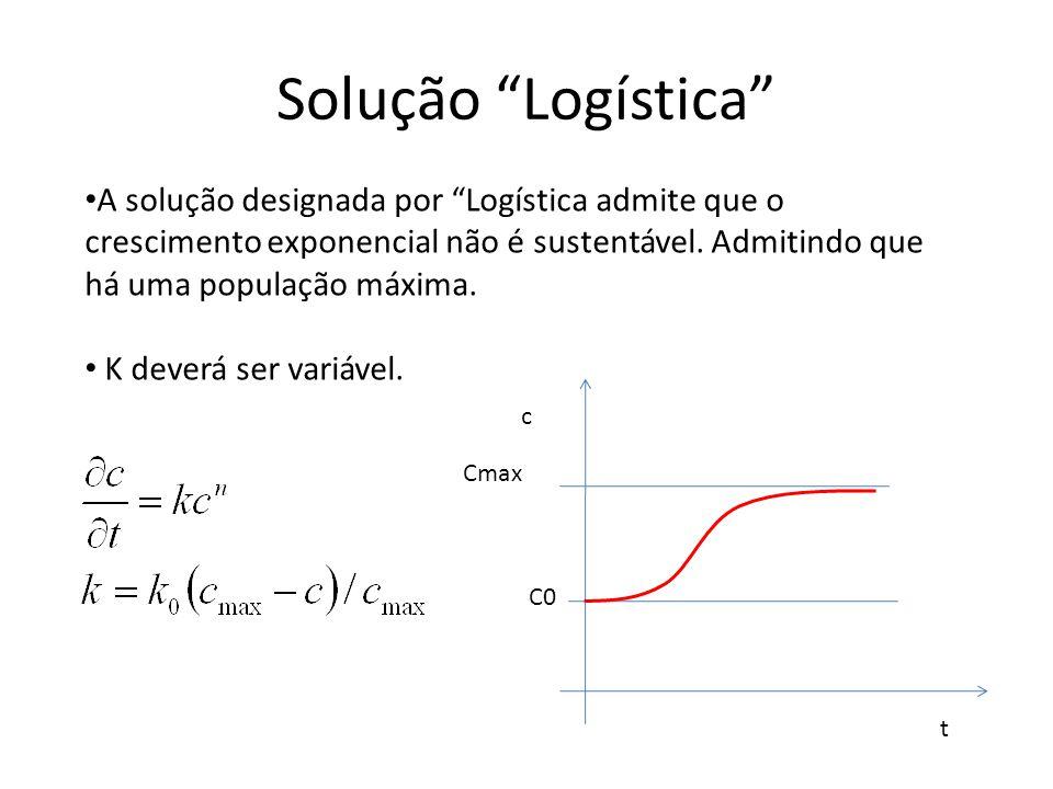 Solução Logística Cmax C0 c t A solução designada por Logística admite que o crescimento exponencial não é sustentável. Admitindo que há uma população