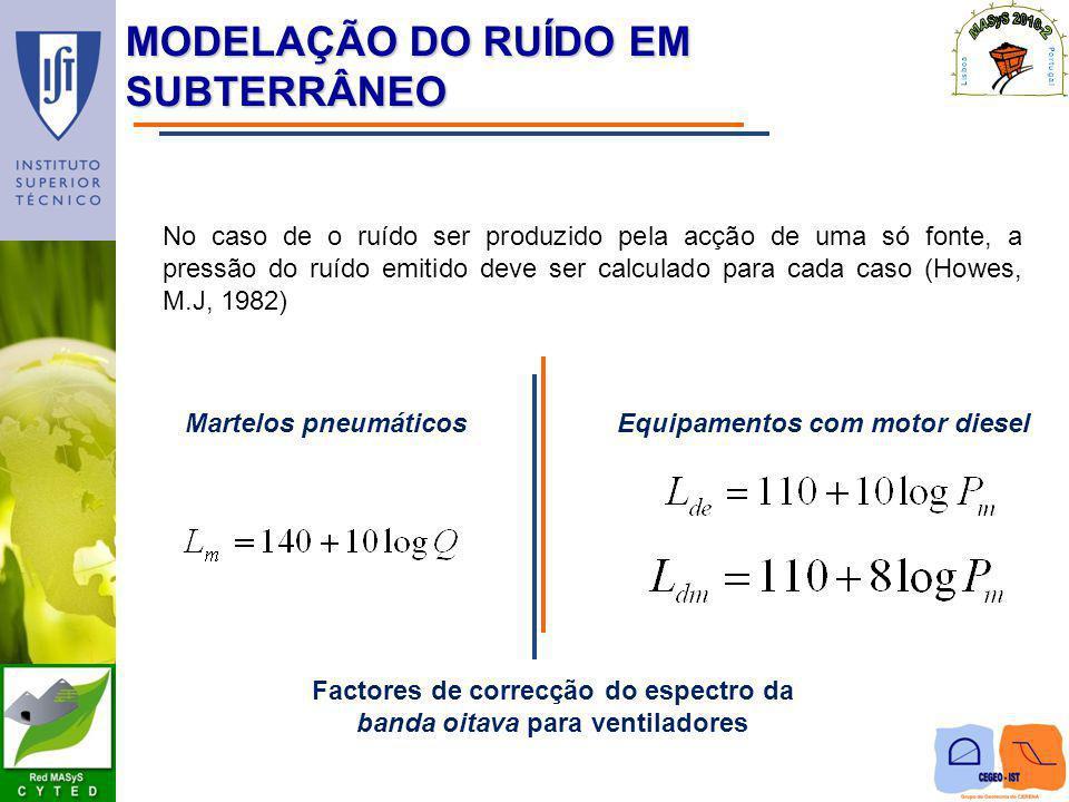 MODELAÇÃO DO RUÍDO EM SUBTERRÂNEO No caso de o ruído ser produzido pela acção de uma só fonte, a pressão do ruído emitido deve ser calculado para cada