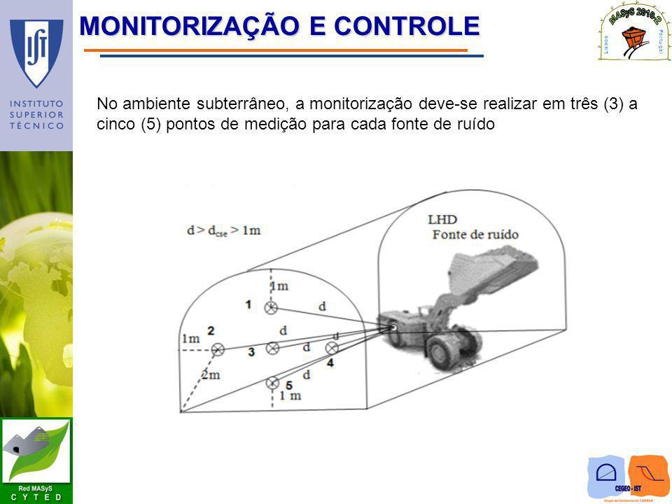 MONITORIZAÇÃO E CONTROLE No ambiente subterrâneo, a monitorização deve-se realizar em três (3) a cinco (5) pontos de medição para cada fonte de ruído