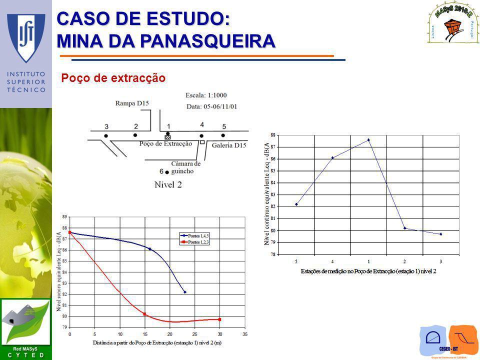 CASO DE ESTUDO: MINA DA PANASQUEIRA Poço de extracção