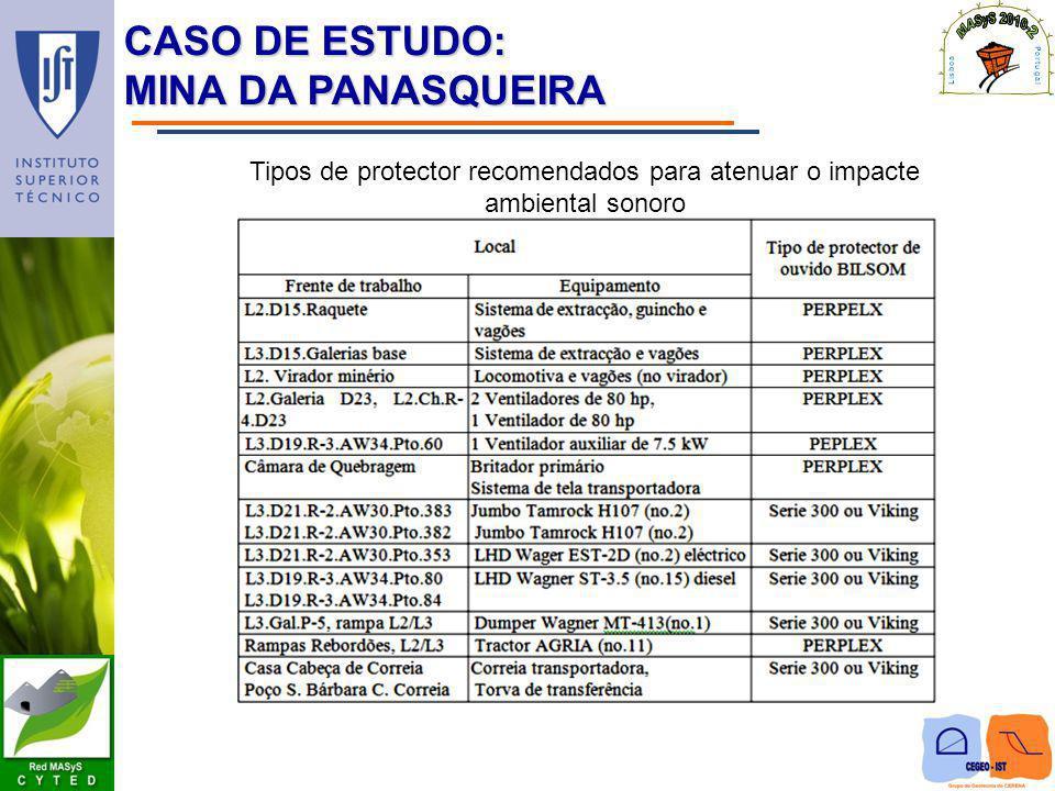 CASO DE ESTUDO: MINA DA PANASQUEIRA Tipos de protector recomendados para atenuar o impacte ambiental sonoro