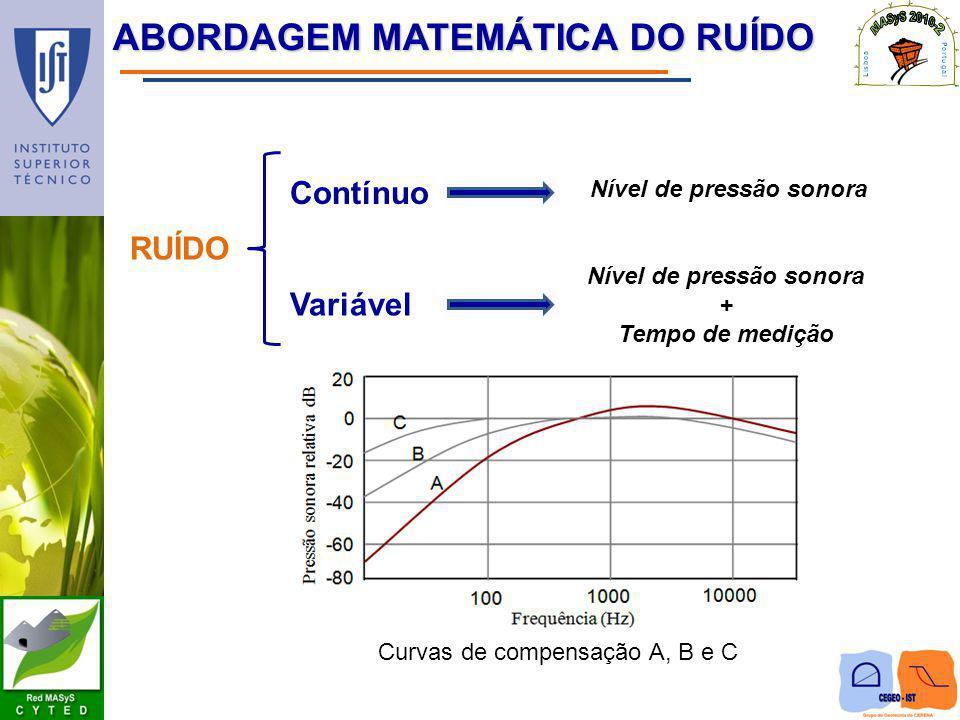 ABORDAGEM MATEMÁTICA DO RUÍDO RUÍDO Contínuo Variável Nível de pressão sonora + Tempo de medição Curvas de compensação A, B e C