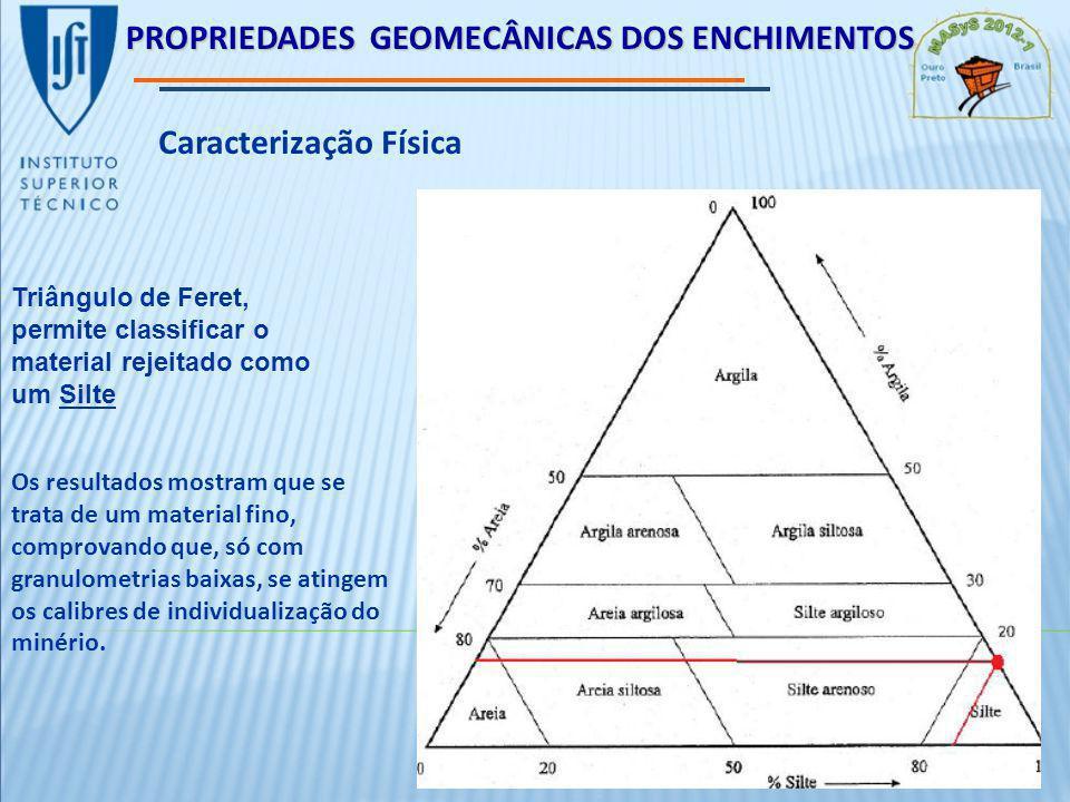 PROPRIEDADES GEOMECÂNICAS DOS ENCHIMENTOS Caracterização Física Triângulo de Feret, permite classificar o material rejeitado como um Silte Os resultados mostram que se trata de um material fino, comprovando que, só com granulometrias baixas, se atingem os calibres de individualização do minério.