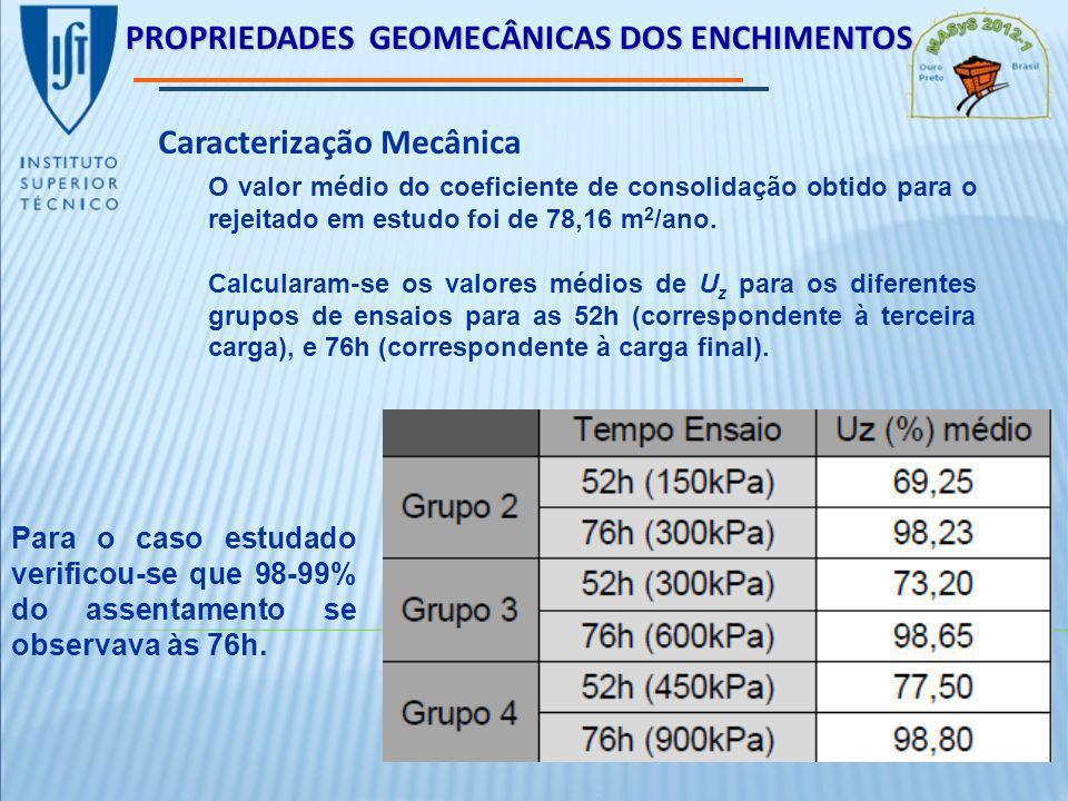 PROPRIEDADES GEOMECÂNICAS DOS ENCHIMENTOS Caracterização Mecânica O valor médio do coeficiente de consolidação obtido para o rejeitado em estudo foi de 78,16 m 2 /ano.