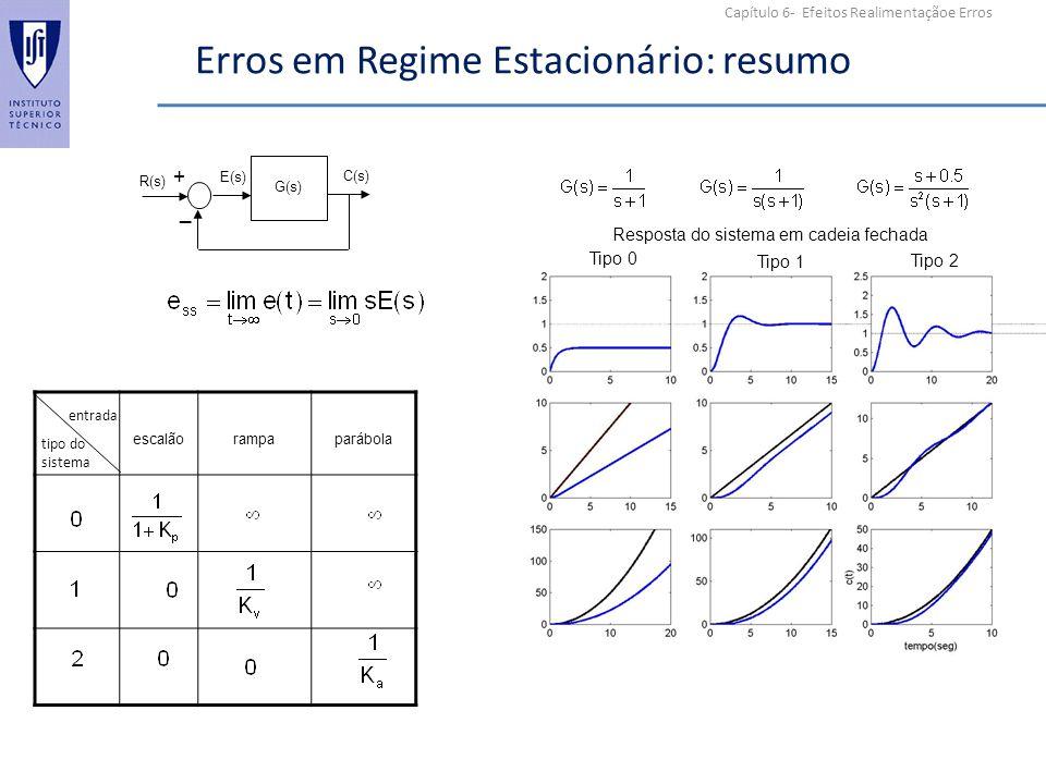 Capítulo 6- Efeitos Realimentaçãoe Erros Erros em Regime Estacionário: resumo R(s) C(s) G(s) + _ E(s) escalãorampaparábola entrada tipo do sistema Res
