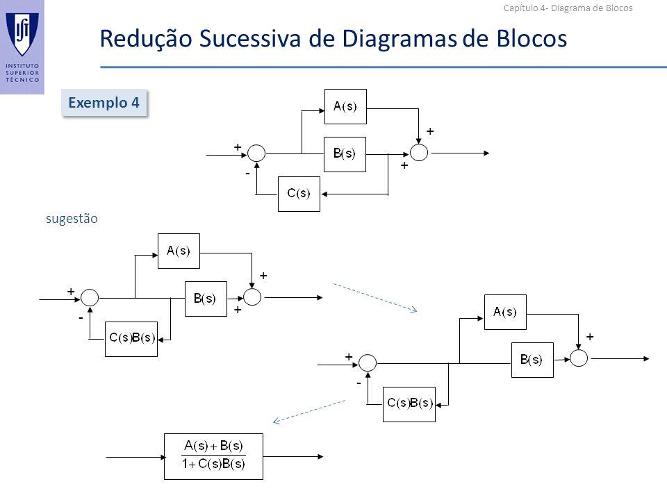 Capítulo 4- Diagrama de Blocos Redução Sucessiva de Diagramas de Blocos Exemplo 4 + + + - + + + - sugestão + - +