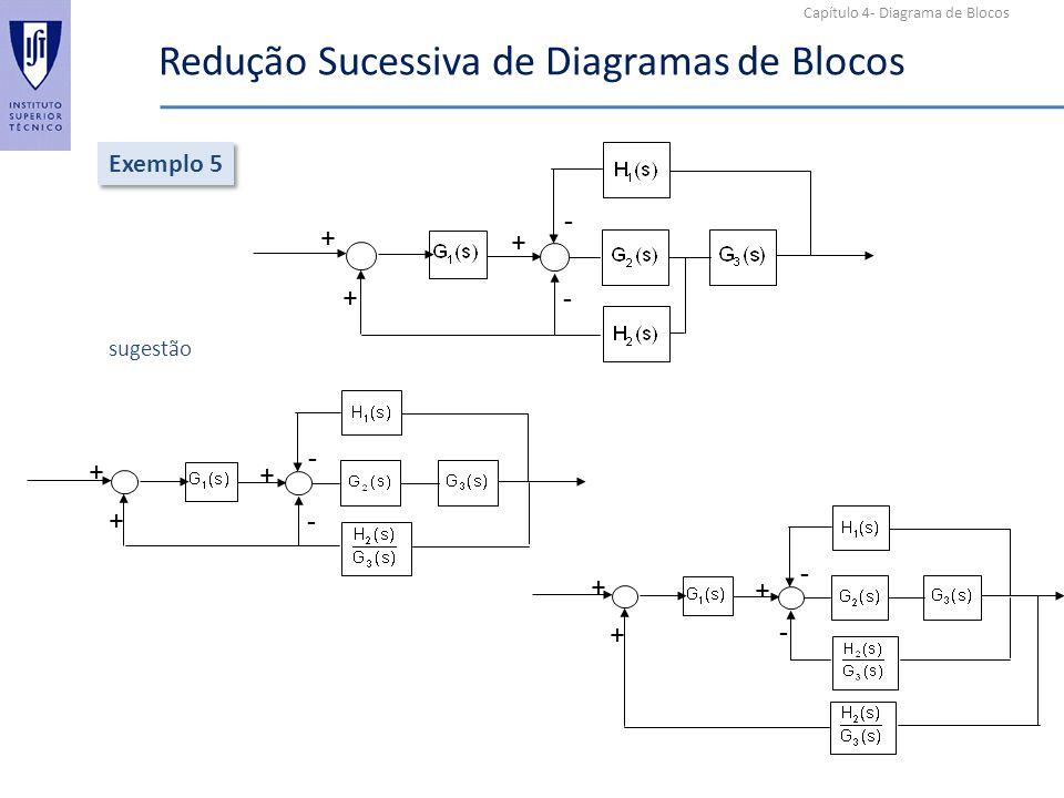 Capítulo 4- Diagrama de Blocos Redução Sucessiva de Diagramas de Blocos Exemplo 5 + + + - - sugestão + + + - - + + + - -