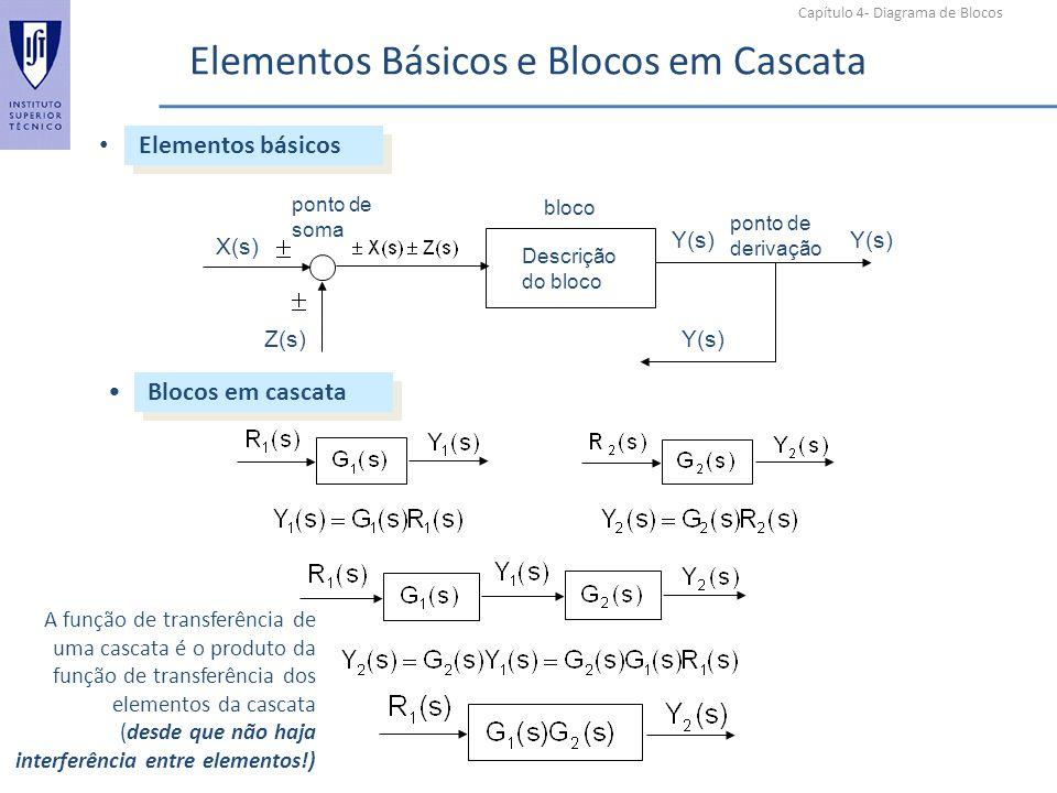 Capítulo 4- Diagrama de Blocos Elementos Básicos e Blocos em Cascata Elementos básicos Blocos em cascata bloco ponto de derivação Descrição do bloco X
