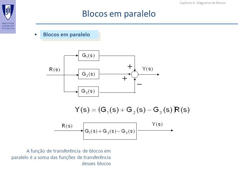 Capítulo 4- Diagrama de Blocos Blocos em paralelo A função de transferência de blocos em paralelo é a soma das funções de transferência desses blocos