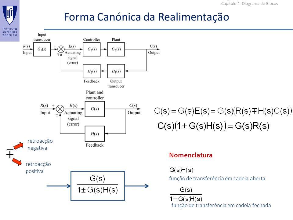 Capítulo 4- Diagrama de Blocos Forma Canónica da Realimentação retroacção negativa retroacção positiva função de transferência em cadeia aberta função