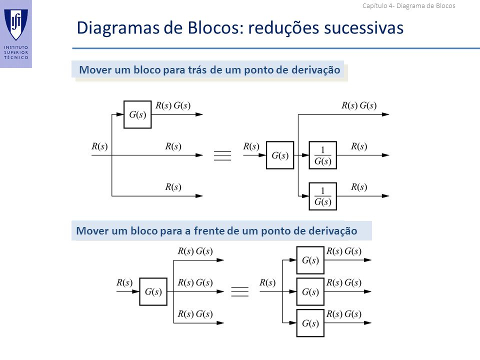Capítulo 4- Diagrama de Blocos Diagramas de Blocos: reduções sucessivas Mover um bloco para trás de um ponto de derivação Mover um bloco para a frente