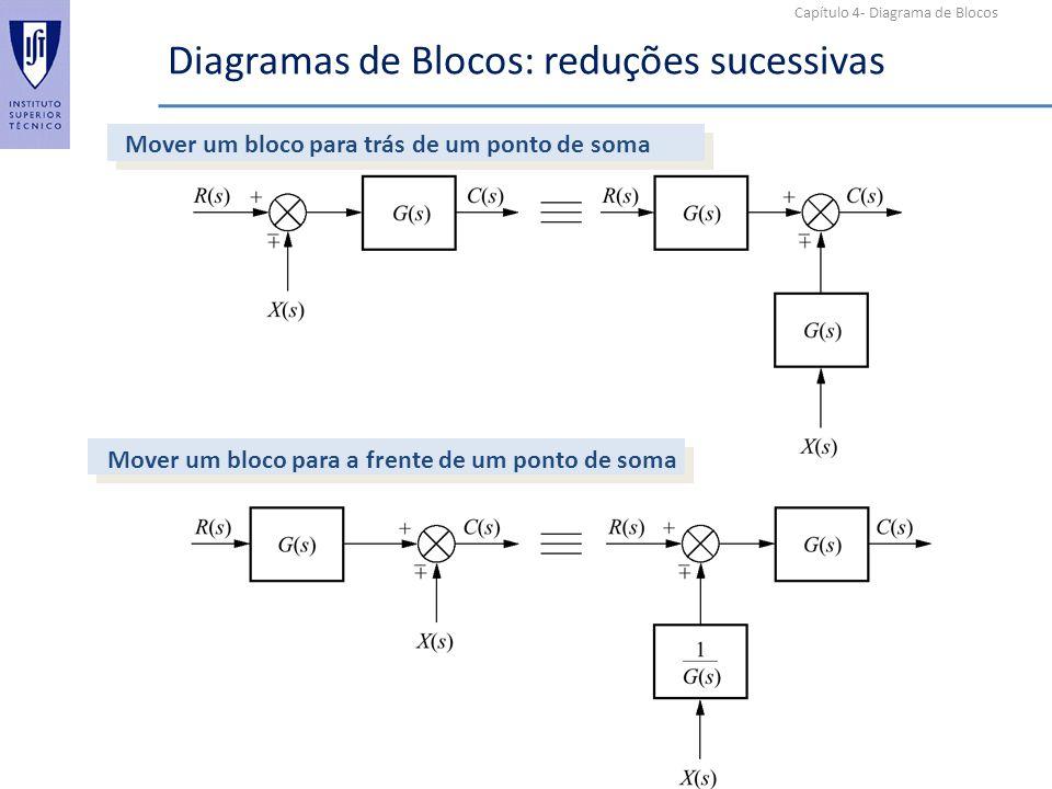 Capítulo 4- Diagrama de Blocos Diagramas de Blocos: reduções sucessivas Mover um bloco para trás de um ponto de soma Mover um bloco para a frente de u