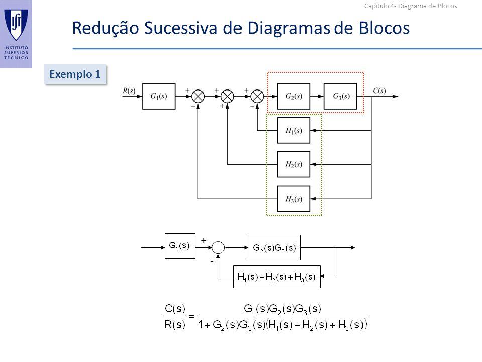 Capítulo 4- Diagrama de Blocos Redução Sucessiva de Diagramas de Blocos Exemplo 1 + -