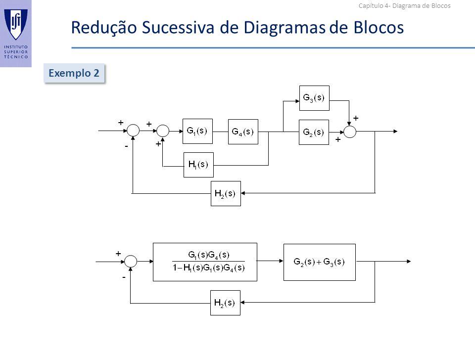 Capítulo 4- Diagrama de Blocos Redução Sucessiva de Diagramas de Blocos Exemplo 3 + + + - + + + - x1x1 x2x2 x3x3 x5x5 + + + - x2x2 x3x3 x1x1 x5x5