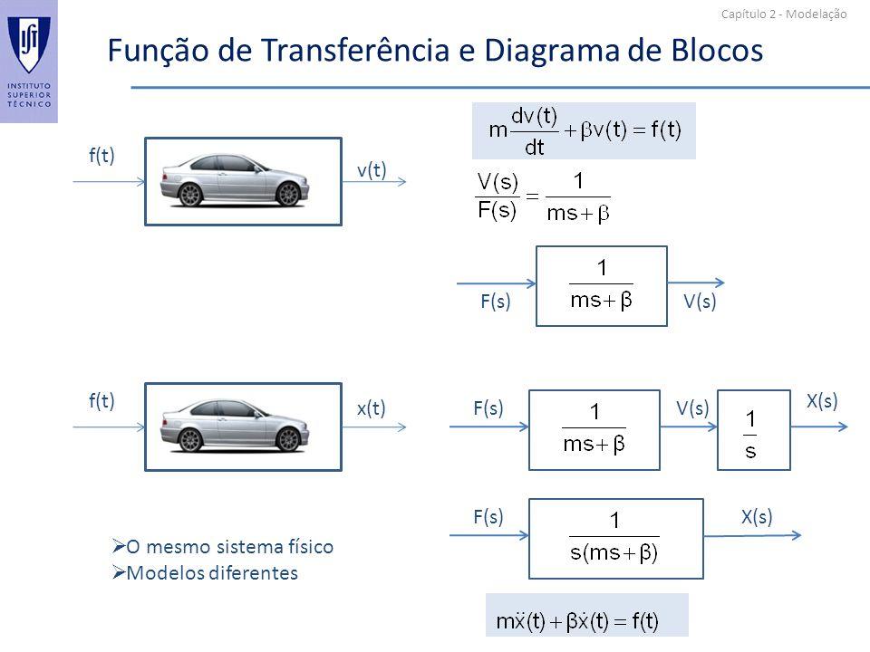 Capítulo 2 - Modelação Função de Transferência e Diagrama de Blocos v(t) f(t) V(s)F(s) x(t) f(t) V(s)F(s) X(s) F(s) O mesmo sistema físico Modelos dif