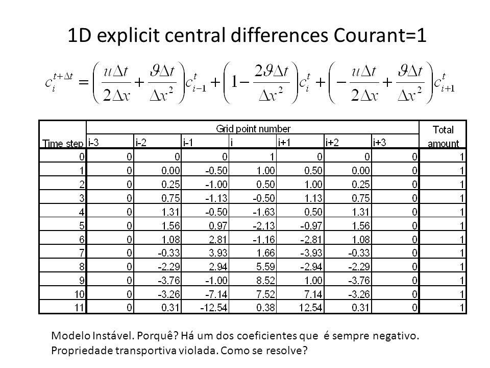 1D explicit central differences Courant=1 Modelo Instável. Porquê? Há um dos coeficientes que é sempre negativo. Propriedade transportiva violada. Com