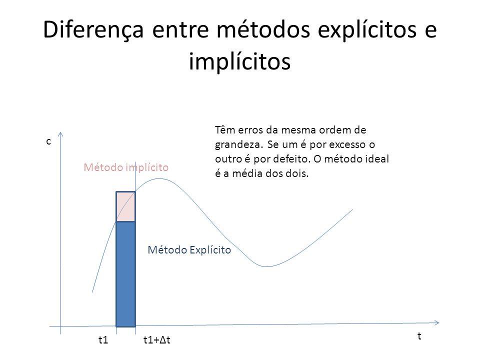 Diferença entre métodos explícitos e implícitos t c t1t1+Δt Método Explícito Método implícito Têm erros da mesma ordem de grandeza. Se um é por excess