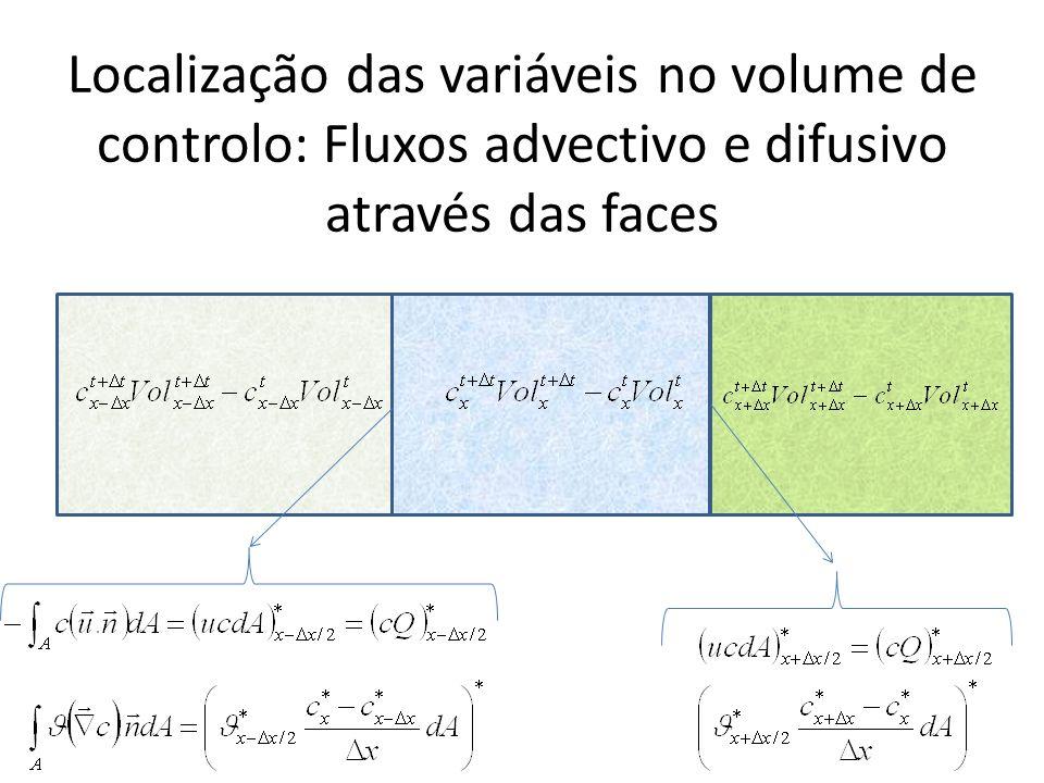 Localização das variáveis no volume de controlo: Fluxos advectivo e difusivo através das faces