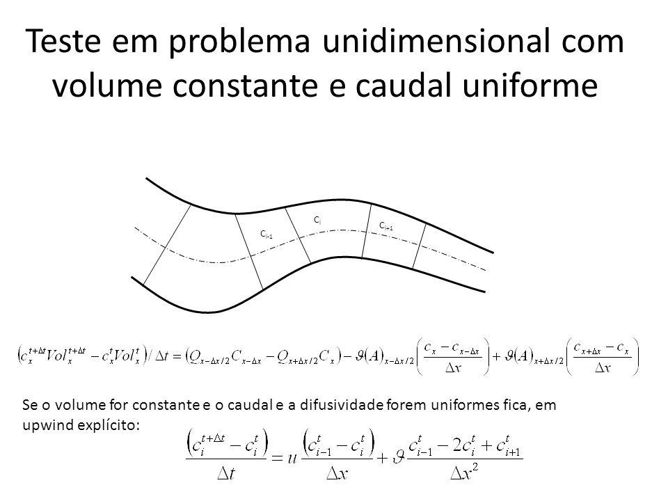 Teste em problema unidimensional com volume constante e caudal uniforme CiCi C i-1 C i+1 Se o volume for constante e o caudal e a difusividade forem uniformes fica, em upwind explícito: