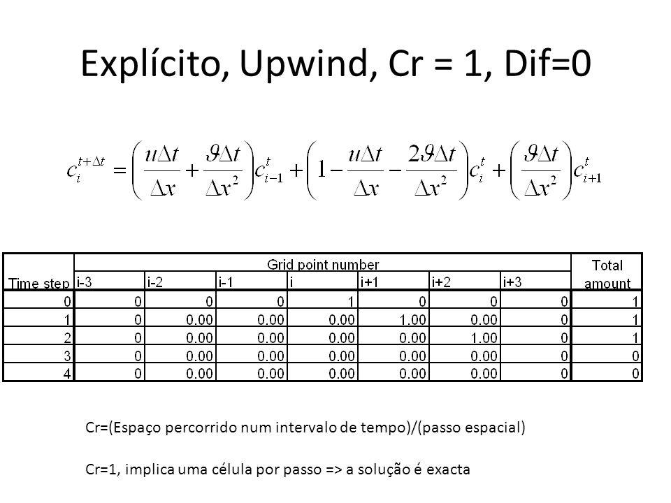 Explícito, Upwind, Cr = 1, Dif=0 Cr=(Espaço percorrido num intervalo de tempo)/(passo espacial) Cr=1, implica uma célula por passo => a solução é exac