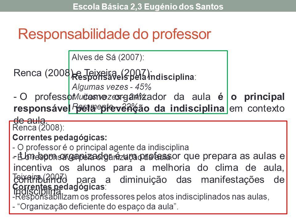 Alves de Sá (2007): Responsáveis pela indisciplina: Algumas vezes - 45% Muitas vezes – 24% Raramente – 22% Renca (2008): Correntes pedagógicas: - O pr