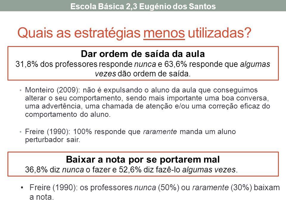 Quais as estratégias menos utilizadas? Monteiro (2009): não é expulsando o aluno da aula que conseguimos alterar o seu comportamento, sendo mais impor