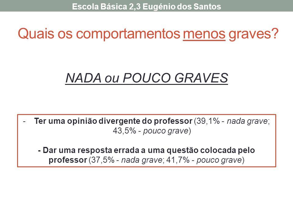 Quais os comportamentos menos graves? NADA ou POUCO GRAVES -Ter uma opinião divergente do professor (39,1% - nada grave; 43,5% - pouco grave) - Dar um