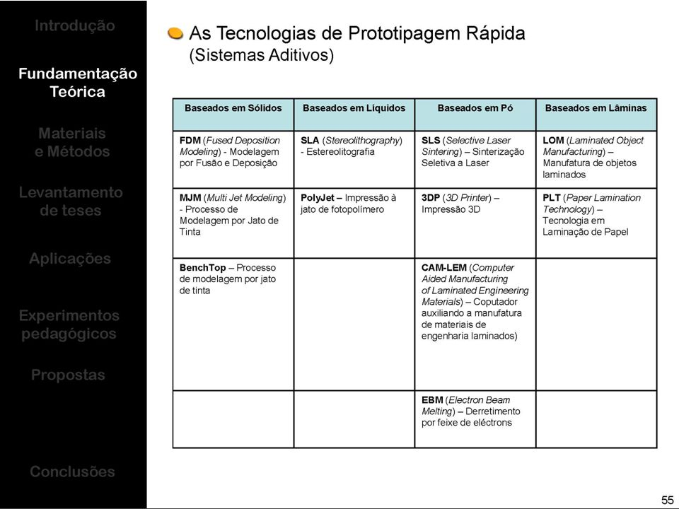 Faculdade de Arquitectura Universidade Técnica de Lisboa - Laboratório de Prototipagem Rápida Acção de Formação – Fused Deposition Modeling